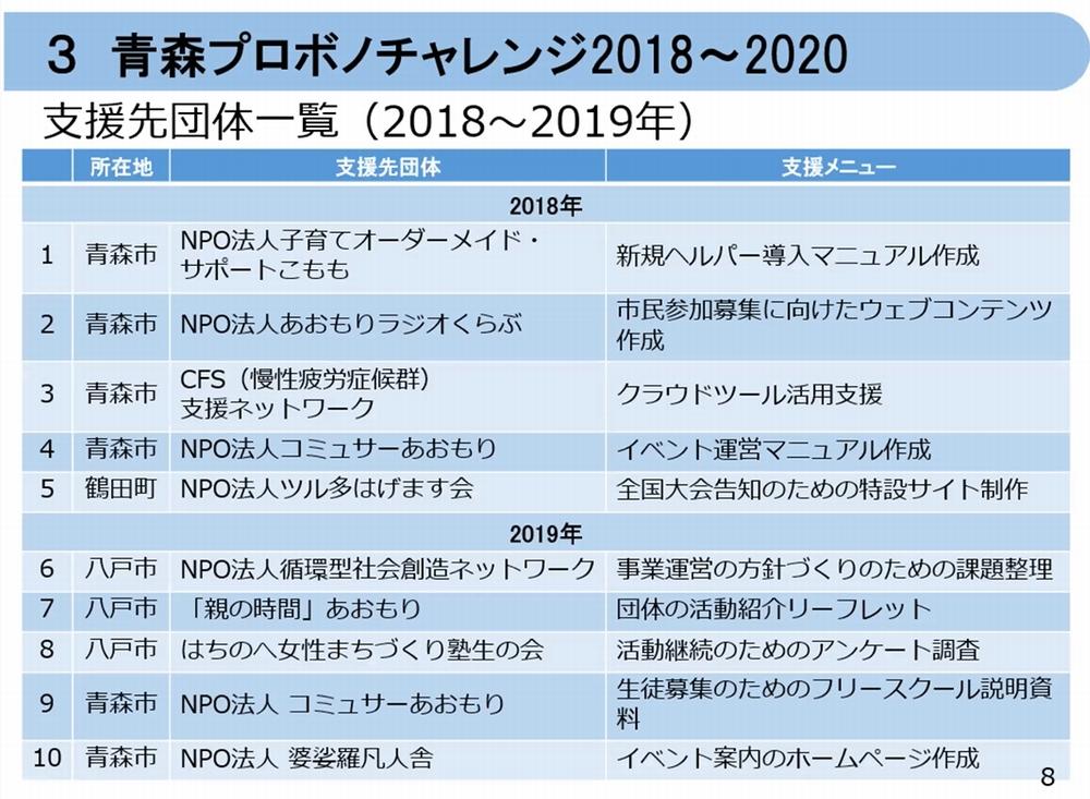 青森プロボノチャレンジ2018~2020
